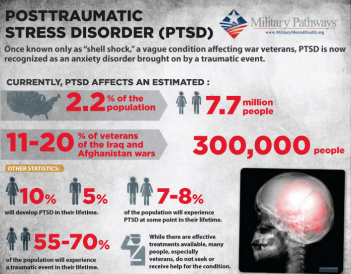 post traumatic stress disorder in kurdish